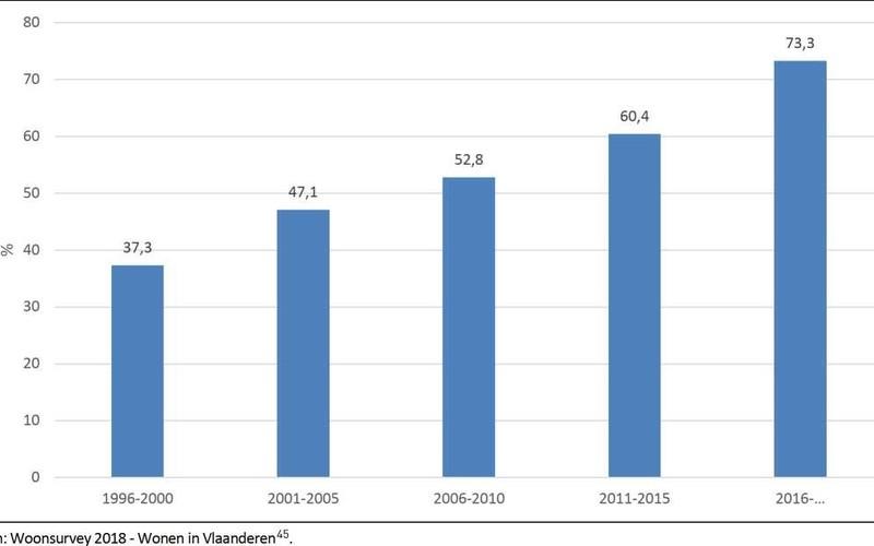 Groeiend aandeel vastgoedtransacties voor makelaars dankzij strenge reglementering en professionalisering.